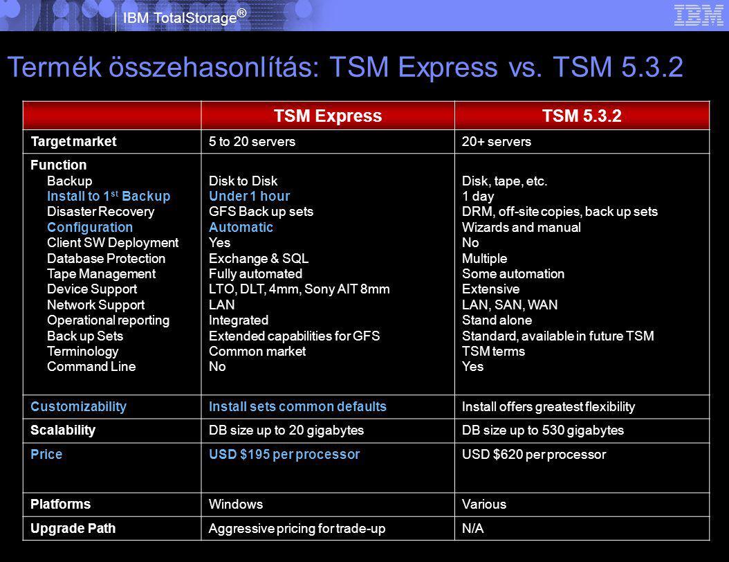 IBM TotalStorage ® © 2005 IBM Corporation Termék összehasonlítás: TSM Express vs.