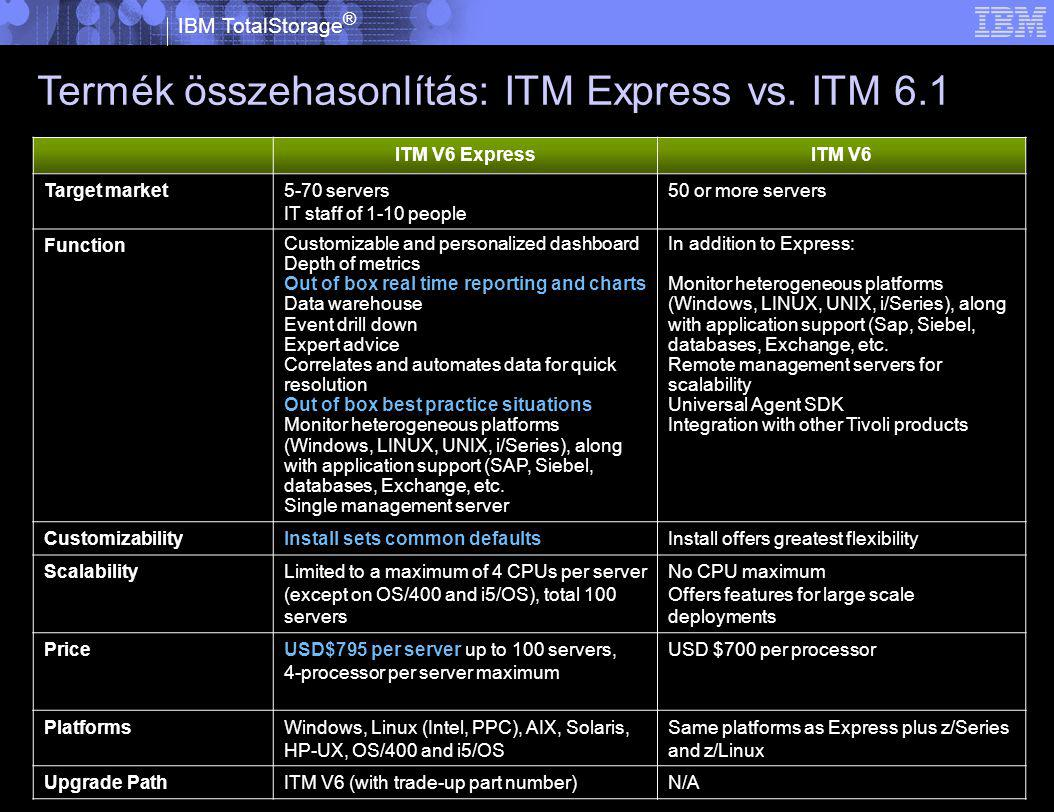IBM TotalStorage ® © 2005 IBM Corporation Termék összehasonlítás: ITM Express vs. ITM 6.1 ITM V6 ExpressITM V6 Target market5-70 servers IT staff of 1