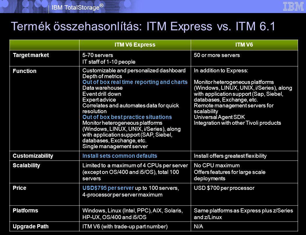 IBM TotalStorage ® © 2005 IBM Corporation Termék összehasonlítás: ITM Express vs.