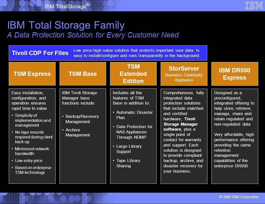 IBM TotalStorage ® © 2005 IBM Corporation IBM Total Storage Family A Data Protection Solution for Every Customer Need Tivoli CDP For Files TSM Extende