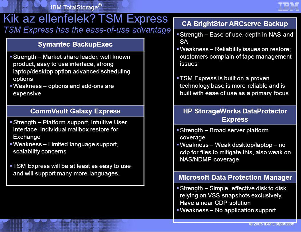 IBM TotalStorage ® © 2005 IBM Corporation Kik az ellenfelek? TSM Express TSM Express has the ease-of-use advantage CA BrightStor ARCserve Backup  Str