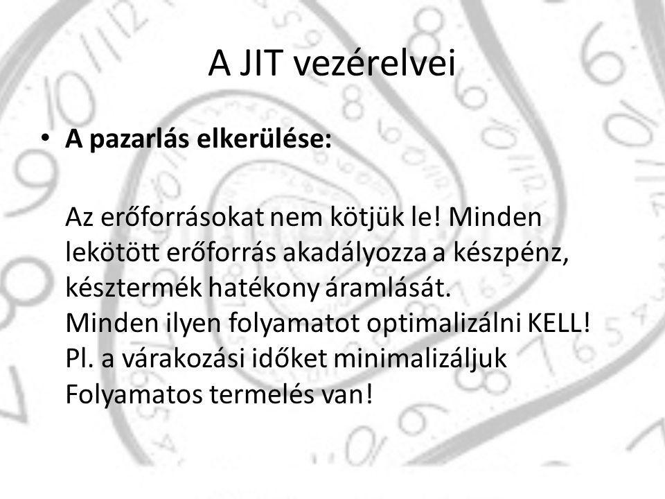 A JIT vezérelvei A JIT egy önmagát tápláló, soha véget nem érő folyamat, minden állapot egy annál jövedelmezőbb kezdőpontja Állandó fejlesztés és javítás Esetleges meghibásodások nem gátolhatják a folyamatos termelést, továbbá az innovációk nagyobb vevői elégedettséghez vezetnek