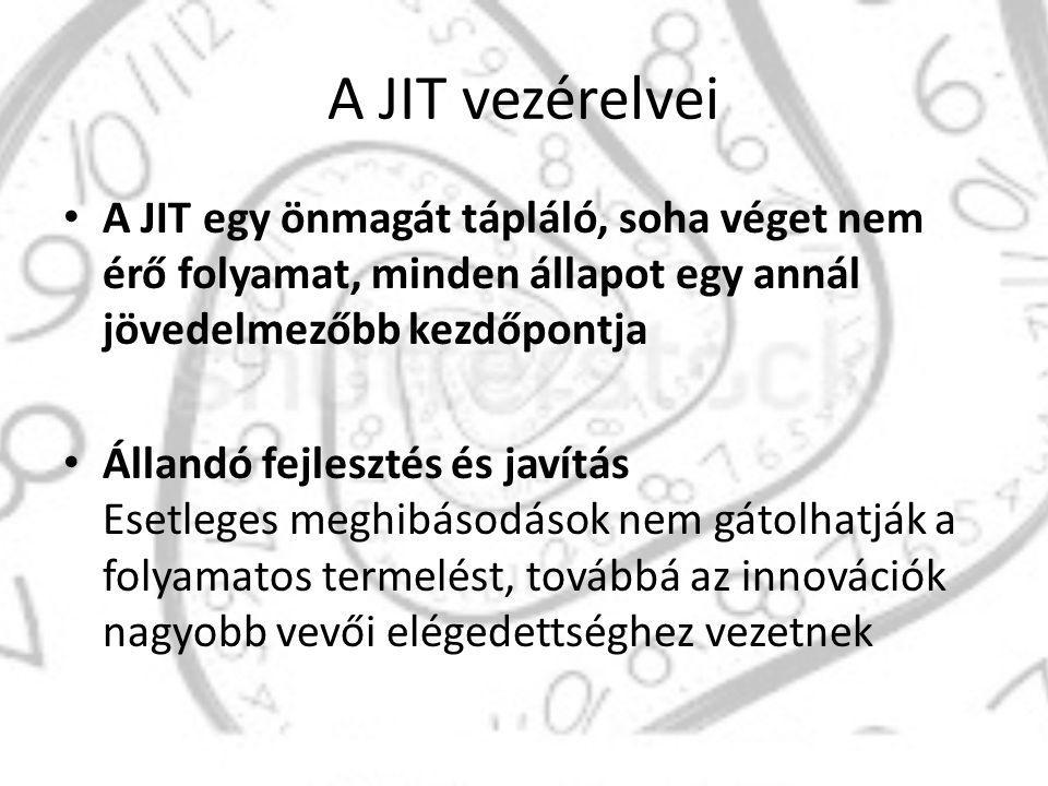 A JIT vezérelvei Készlet nélküli termelés: A pazarlás a készletfelhalmozás következménye.