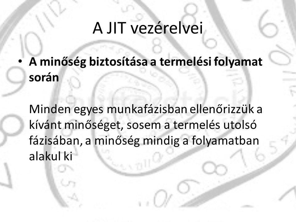 A JIT vezérelvei Csak azt szabad termelni, amire szükség van.