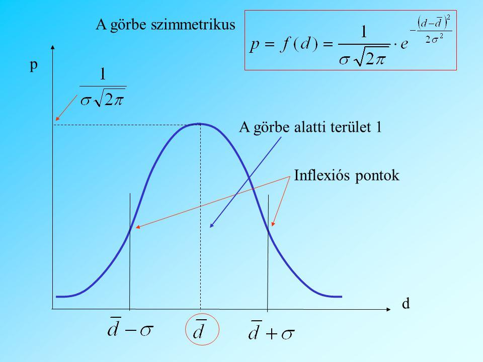 Inflexiós pontok A görbe alatti terület 1 A görbe szimmetrikus p d