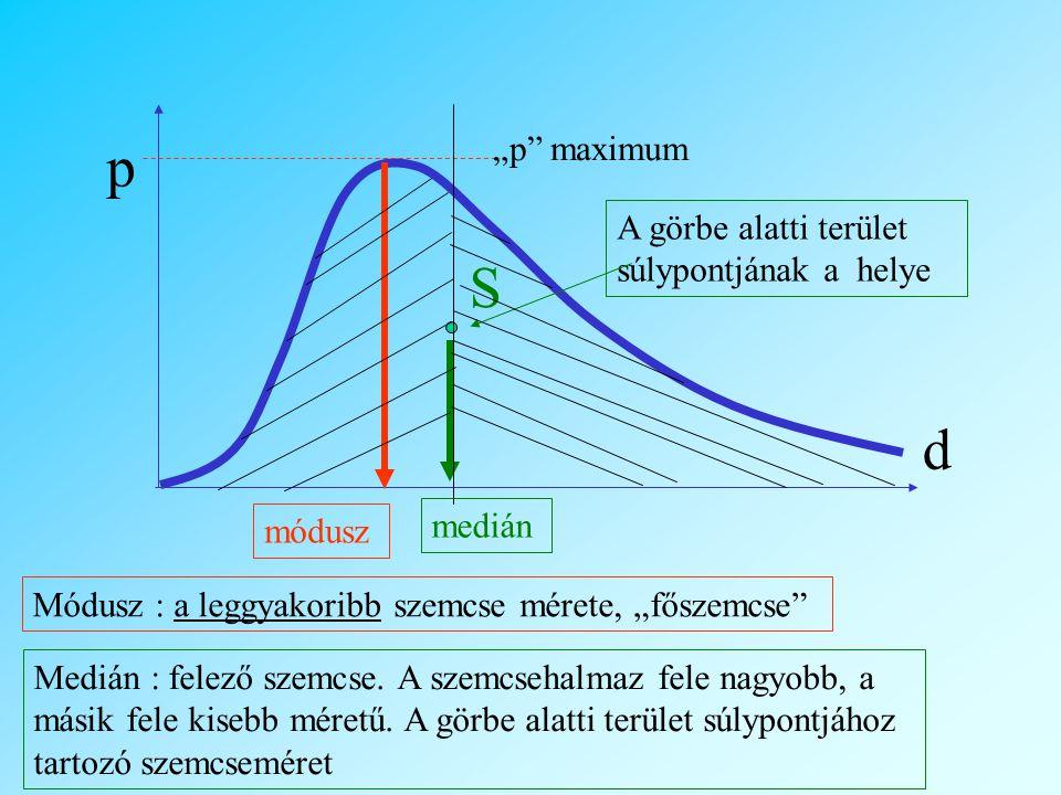 """d p módusz Módusz : a leggyakoribb szemcse mérete, """"főszemcse """"p maximum S A görbe alatti terület súlypontjának a helye medián Medián : felező szemcse."""