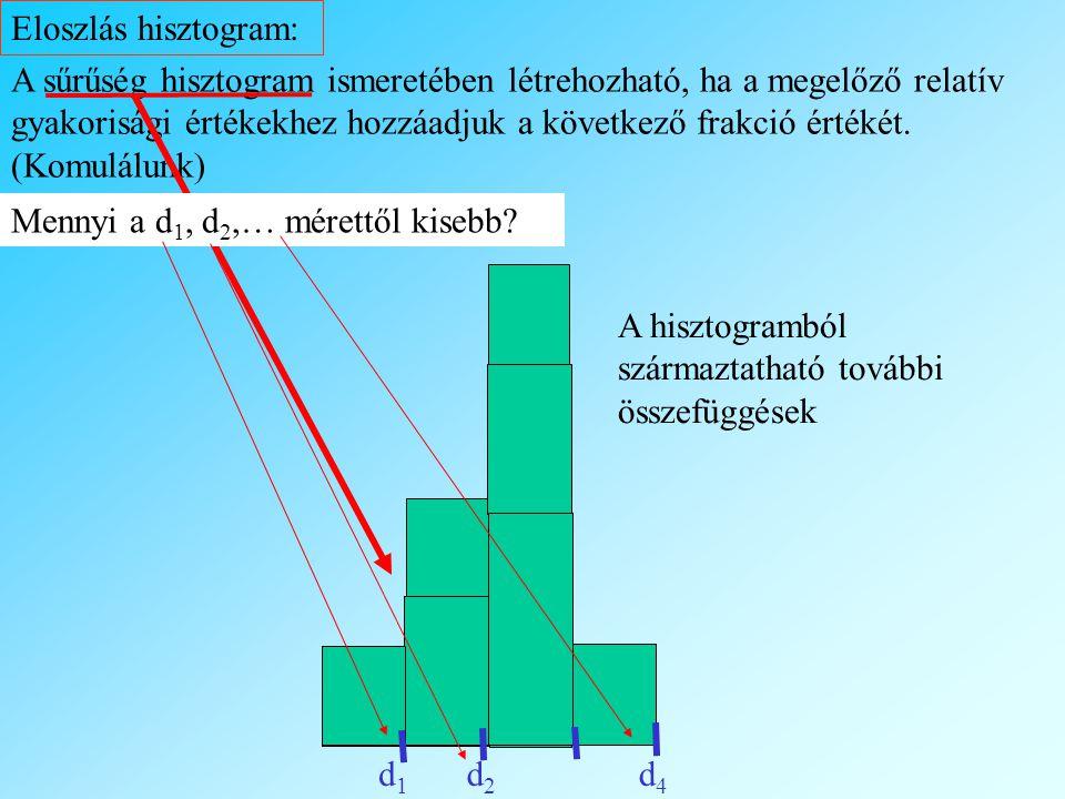 A sűrűség hisztogram ismeretében létrehozható, ha a megelőző relatív gyakorisági értékekhez hozzáadjuk a következő frakció értékét.