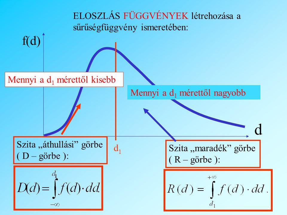 """f(d) d ELOSZLÁS FÜGGVÉNYEK létrehozása a sűrűségfüggvény ismeretében: d1d1 Szita """"áthullási görbe ( D – görbe ): Mennyi a d 1 mérettől kisebb Mennyi a d 1 mérettől nagyobb Szita """"maradék görbe ( R – görbe ):"""
