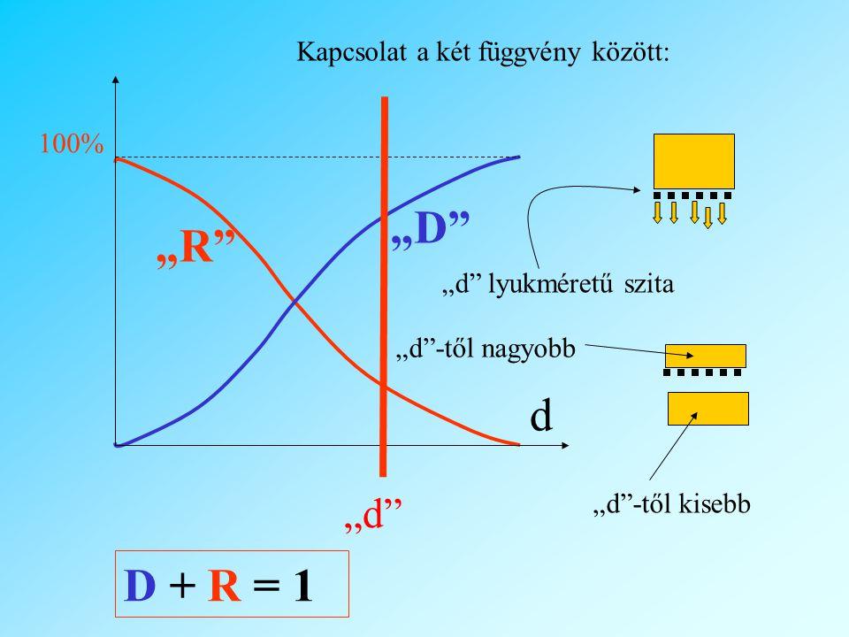 """D + R = 1 Kapcsolat a két függvény között: """"D """"D """"R """"R 100% d """"d lyukméretű szita """"d -től nagyobb """"d -től kisebb """"d"""