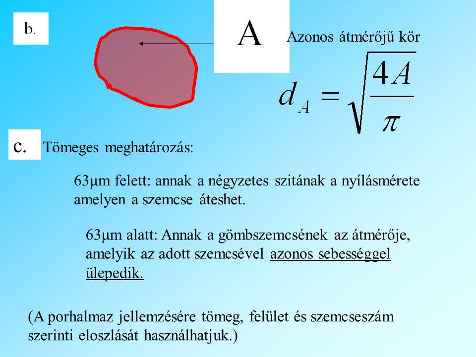 Azonos átmérőjű kör 63μm felett: annak a négyzetes szitának a nyílásmérete amelyen a szemcse áteshet.
