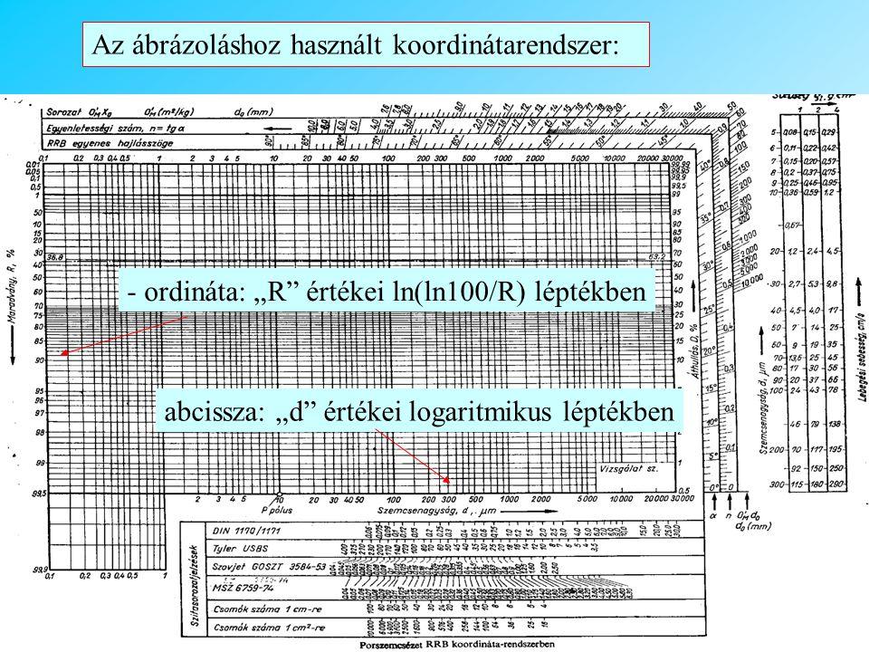 """Az ábrázoláshoz használt koordinátarendszer: - ordináta: """"R értékei ln(ln100/R) léptékben abcissza: """"d értékei logaritmikus léptékben"""