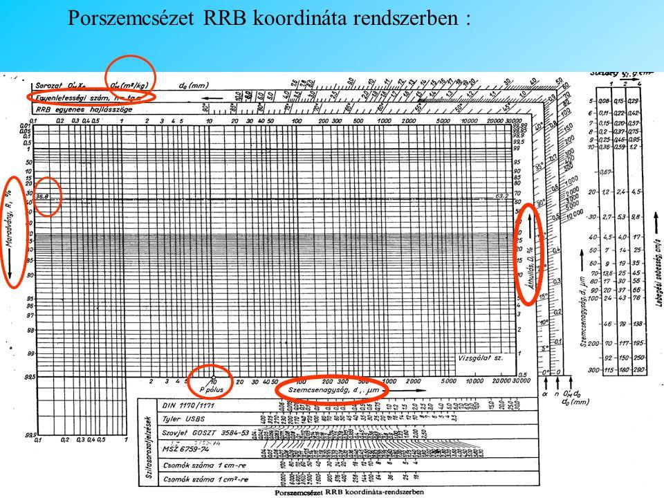 Porszemcsézet RRB koordináta rendszerben :