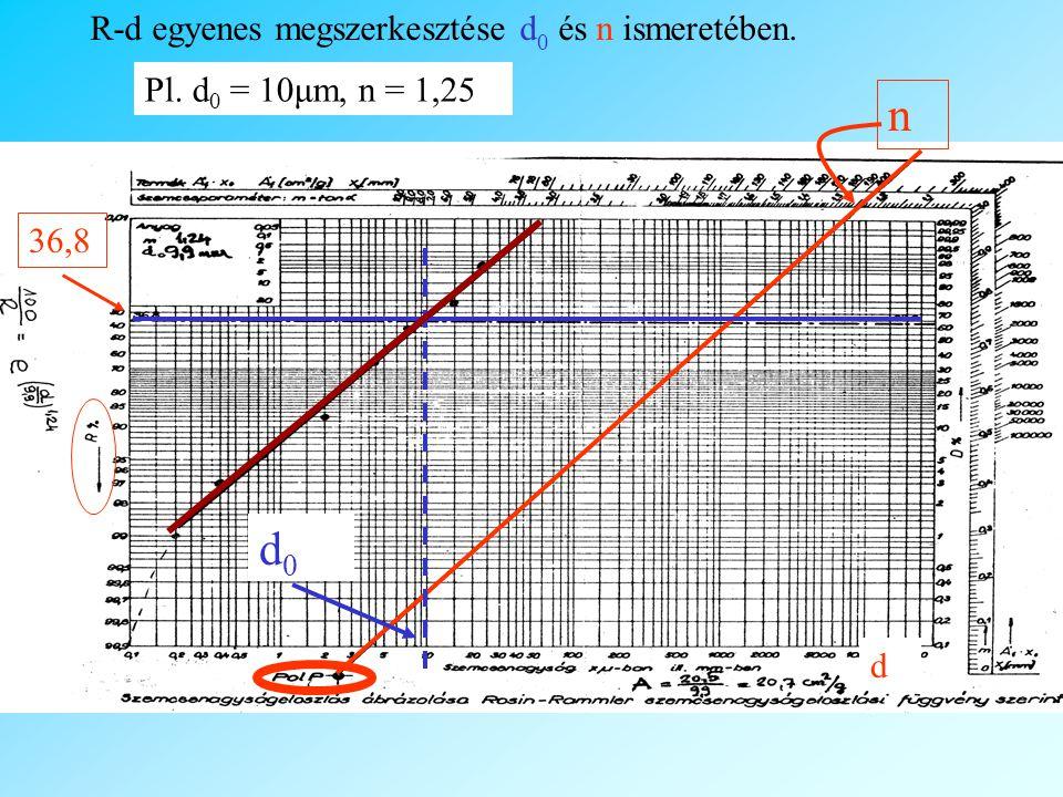 R-d egyenes megszerkesztése d 0 és n ismeretében. d n 36,8 d0d0 Pl. d 0 = 10μm, n = 1,25