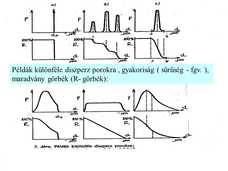 Példák különféle diszperz porokra, gyakoriság ( sűrűség - fgv. ), maradvány görbék (R- görbék):