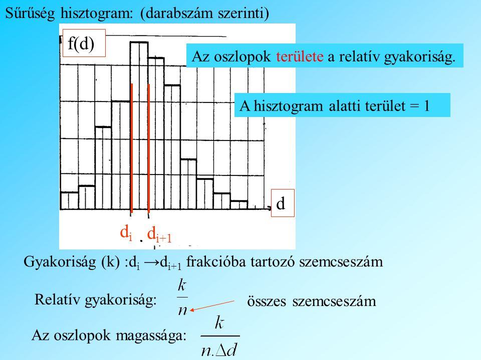 Sűrűség hisztogram: (darabszám szerinti) f(d) didi d i+1 d Gyakoriság (k) :d i →d i+1 frakcióba tartozó szemcseszám Relatív gyakoriság: összes szemcseszám Az oszlopok magassága: A hisztogram alatti terület = 1 Az oszlopok területe a relatív gyakoriság.
