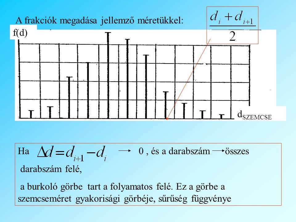 A frakciók megadása jellemző méretükkel: Ha 0, és a darabszám összes darabszám felé, a burkoló görbe tart a folyamatos felé.