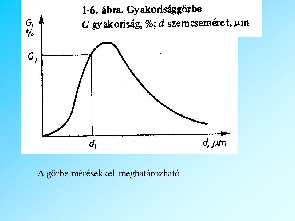 A görbe mérésekkel meghatározható