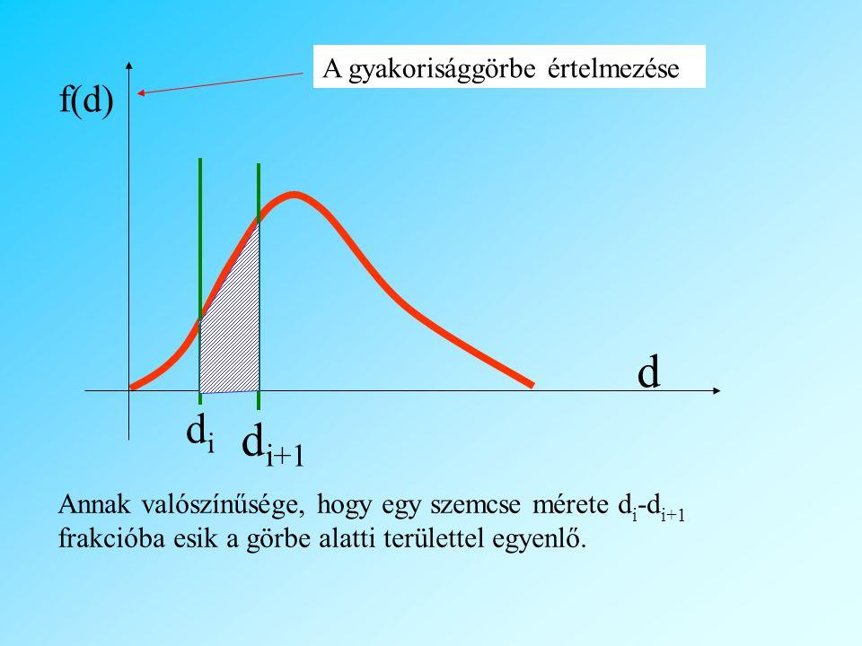 Annak valószínűsége, hogy egy szemcse mérete d i -d i+1 frakcióba esik a görbe alatti területtel egyenlő.