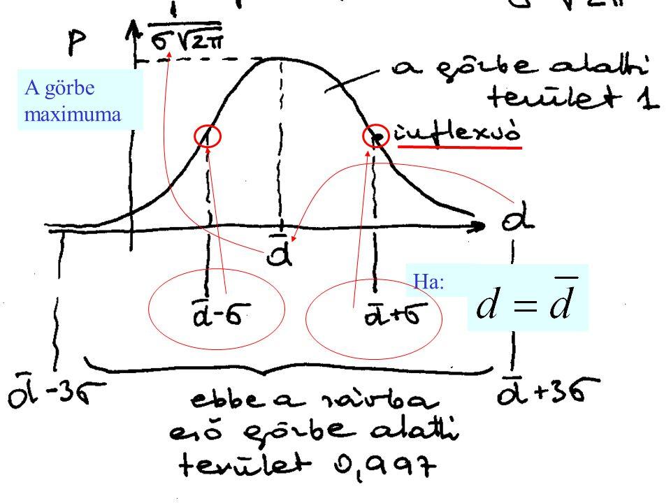 Ha: A görbe maximuma