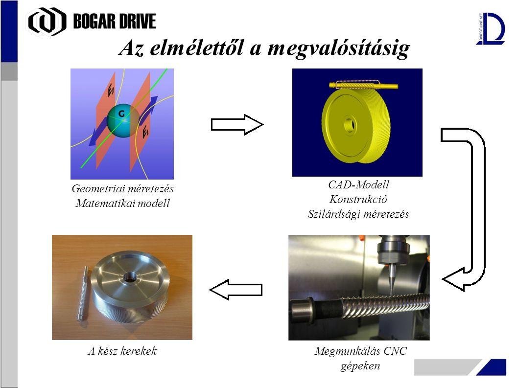 Geometriai méretezés Matematikai modell CAD-Modell Konstrukció Szilárdsági méretezés Megmunkálás CNC gépeken A kész kerekek Az elmélettől a megvalósít