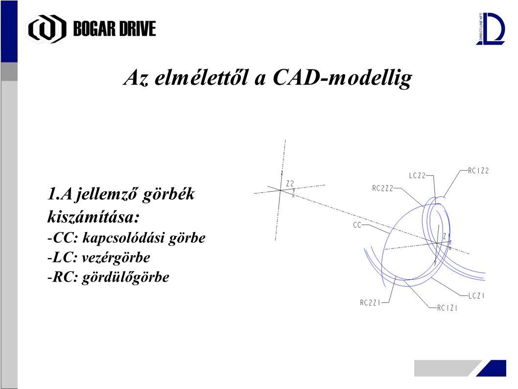 Az elmélettől a CAD-modellig 1.A jellemző görbék kiszámítása: -CC: kapcsolódási görbe -LC: vezérgörbe -RC: gördülőgörbe