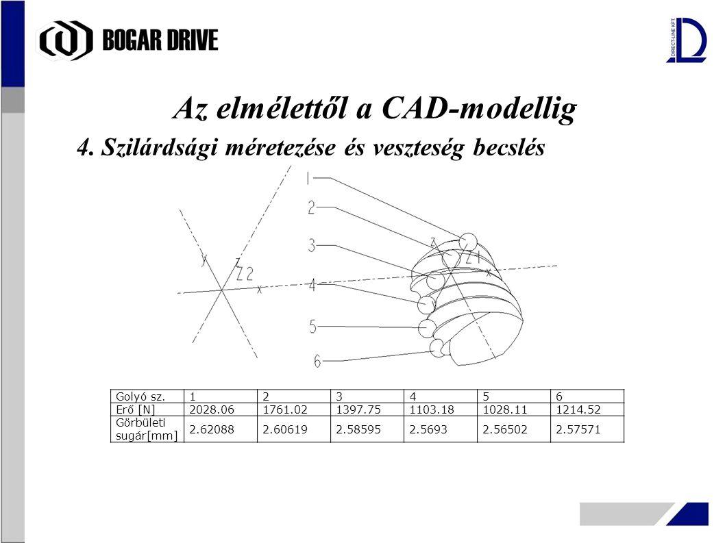 Az elmélettől a CAD-modellig 4. Szilárdsági méretezése és veszteség becslés Golyó sz.123456 Erő [N]2028.061761.021397.751103.181028.111214.52 Görbület