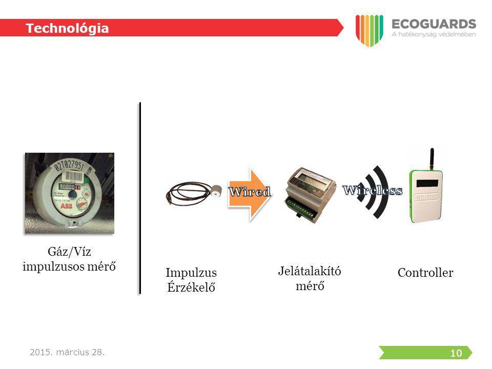 11 2015. március 28. Technológia Felhő alapú szerver Controller LAN GPRS Wi-Fi