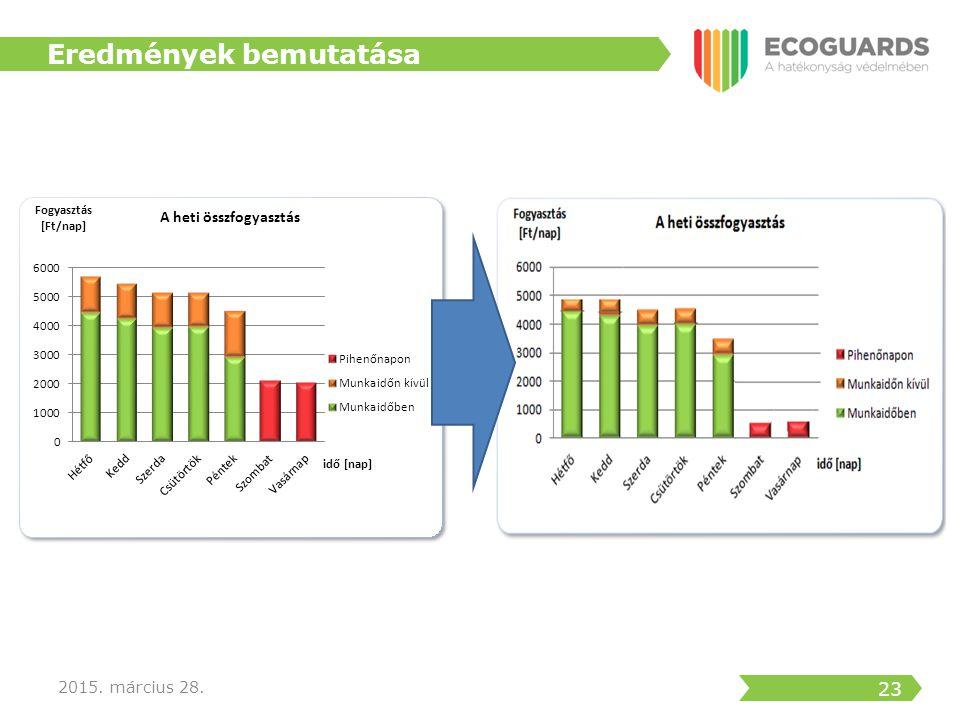24 EcoGuards ® Számlakontroll EcoGuards ® Energiafotó EcoGuards ® Energiahatékonysági Audit EcoGuards ® Monitoring EcoGuards ® Aktív Energia Menedzsment 2015.