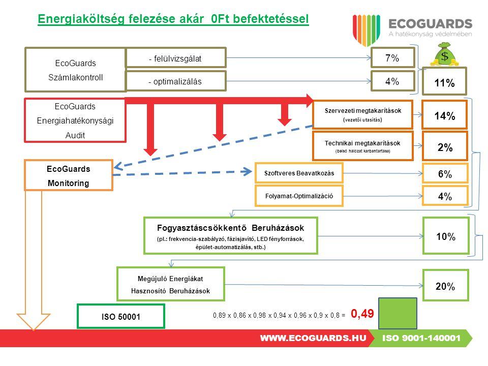 ISO 9001-140001 WWW.ECOGUARDS.HU ISO 50001  Kötelező tanúsítás nagyvállalatoknak (250 fő v.