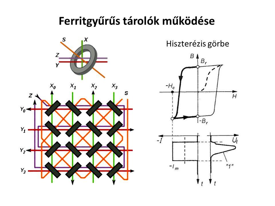 Ferritgyűrűs tárolók működése Hiszterézis görbe