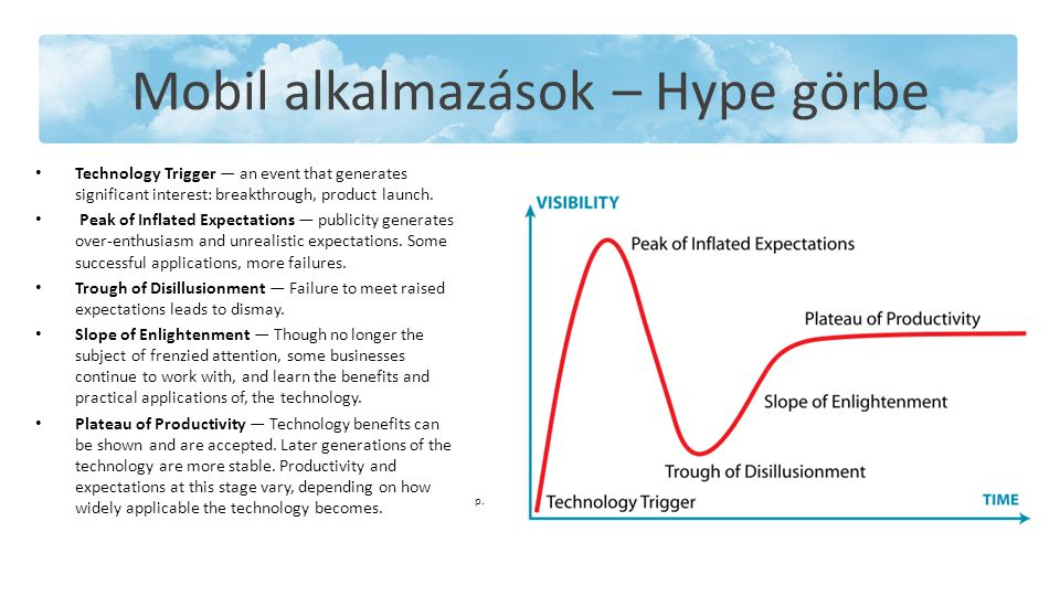 Mobil alkalmazások – Hype görbe Technology Trigger — an event that generates significant interest: breakthrough, product launch.