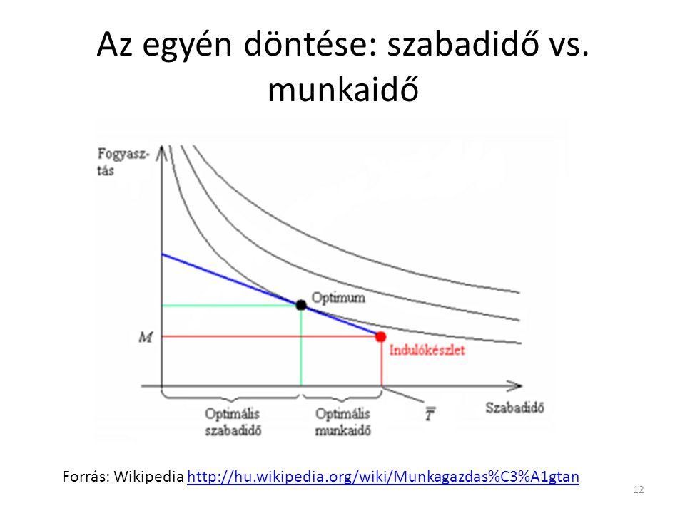 12 Az egyén döntése: szabadidő vs. munkaidő Forrás: Wikipedia http://hu.wikipedia.org/wiki/Munkagazdas%C3%A1gtanhttp://hu.wikipedia.org/wiki/Munkagazd