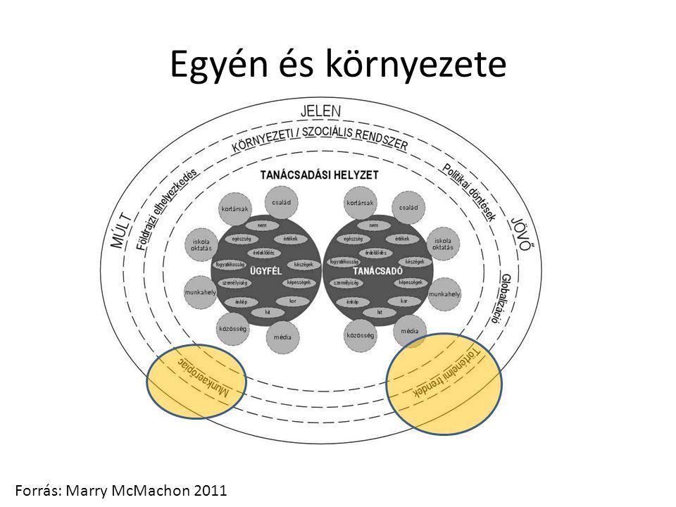 Egyén és környezete Forrás: Marry McMachon 2011