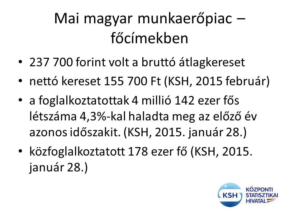 Mai magyar munkaerőpiac – főcímekben 237 700 forint volt a bruttó átlagkereset nettó kereset 155 700 Ft (KSH, 2015 február) a foglalkoztatottak 4 mill