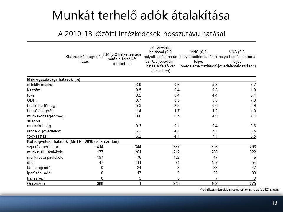 13 Munkát terhelő adók átalakítása A 2010-13 közötti intézkedések hosszútávú hatásai Statikus költségvetési hatás KM (0,2 helyettesítési hatás a felső két decilisben) KM jövedelmi hatással (0,2 helyettesítési hatás és -0,5 jövedelmi hatás a felső két decilisben) VNS (0,2 helyettesítési hatás a teljes jövedelemeloszláson) VNS (0,3 helyettesítési hatás a teljes jövedelemeloszláson) Makrogazdasági hatások (%) effektív munka:3.90.65.37.7 létszám:0.50.40.81.0 töke:3.20.44.46.4 GDP:3.70.55.07.3 bruttó bértömeg:5.32.26.68.9 bruttó átlagbér:1.41.71.21.0 munkaköltség-tömeg:3.60.54.97.1 átlagos munkaköltség:-0.3-0.1-0.4-0.6 rendelk.