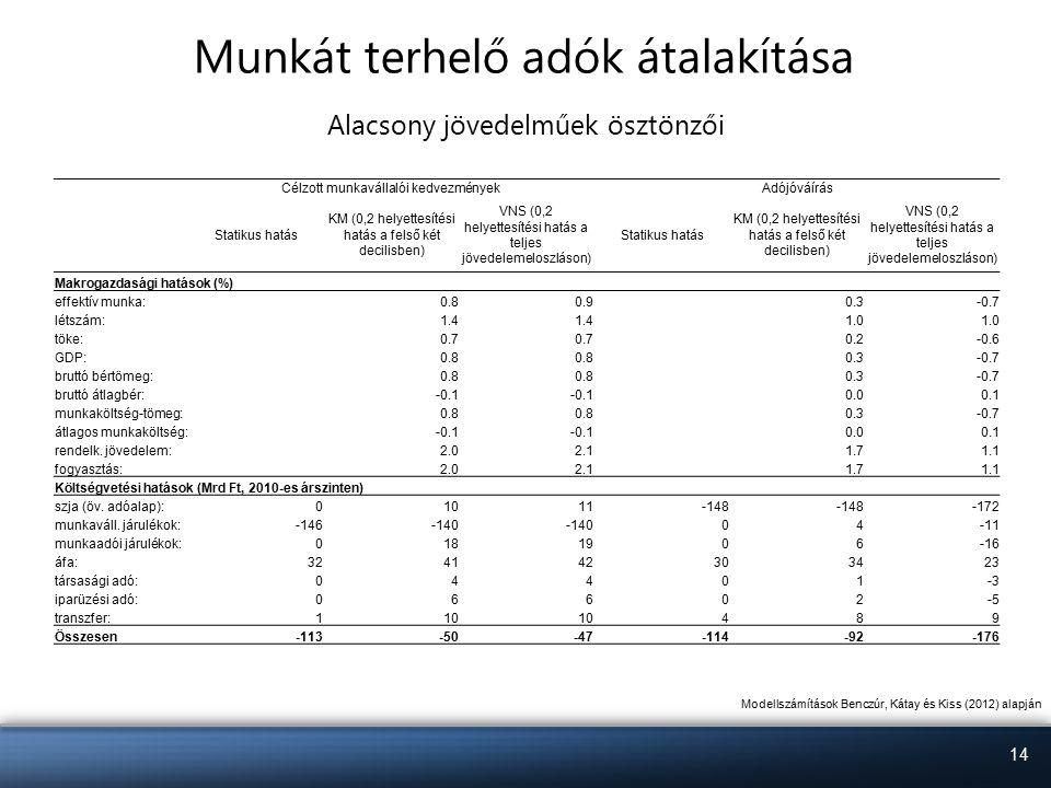 14 Munkát terhelő adók átalakítása Alacsony jövedelműek ösztönzői Modellszámítások Benczúr, Kátay és Kiss (2012) alapján Célzott munkavállalói kedvezményekAdójóváírás Statikus hatás KM (0,2 helyettesítési hatás a felső két decilisben) VNS (0,2 helyettesítési hatás a teljes jövedelemeloszláson) Statikus hatás KM (0,2 helyettesítési hatás a felső két decilisben) VNS (0,2 helyettesítési hatás a teljes jövedelemeloszláson) Makrogazdasági hatások (%) effektív munka:0.80.90.3-0.7 létszám:1.4 1.0 töke:0.7 0.2-0.6 GDP:0.8 0.3-0.7 bruttó bértömeg:0.8 0.3-0.7 bruttó átlagbér:-0.1 0.00.1 munkaköltség-tömeg:0.8 0.3-0.7 átlagos munkaköltség:-0.1 0.00.1 rendelk.
