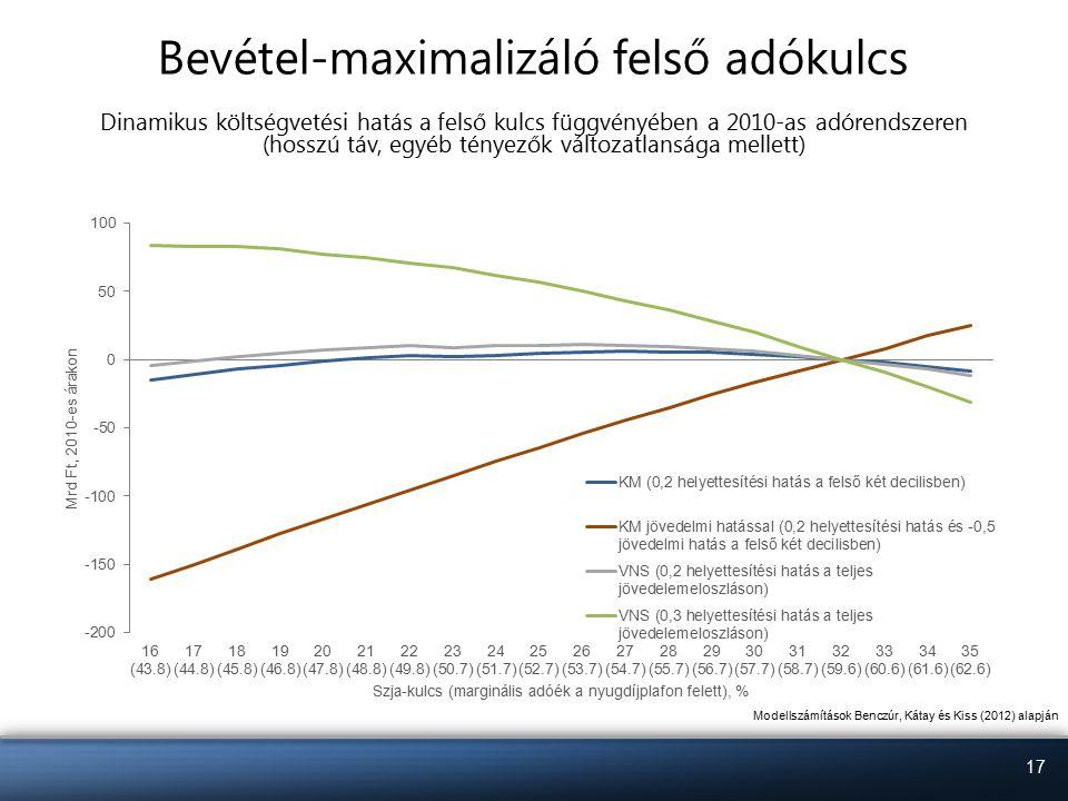 17 Bevétel-maximalizáló felső adókulcs Dinamikus költségvetési hatás a felső kulcs függvényében a 2010-as adórendszeren (hosszú táv, egyéb tényezők változatlansága mellett) Modellszámítások Benczúr, Kátay és Kiss (2012) alapján