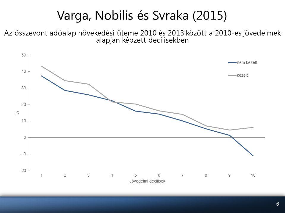 """7 Varga, Nobilis és Svraka (2015) Összefoglalás Erős (kompenzálatlan) rugalmasság a teljes jövedelemeloszláson (0,2-0,3) Magasabb rugalmasságok –Két-, illetve többgyermekeseknél –Nőknél –Alsó és felső jövedelmi decilisekben Helyettesítési és jövedelmi hatásra bontás bizonytalan, pozitív jövedelmi hatás –Erős korreláció: az értékhatár alatt a két változó azonos –Magasabb induló jövedelemmel és alacsonyabb bérdinamikával is """"kezelt lehet valaki – őket az ATR instrumentum foghatja meg"""
