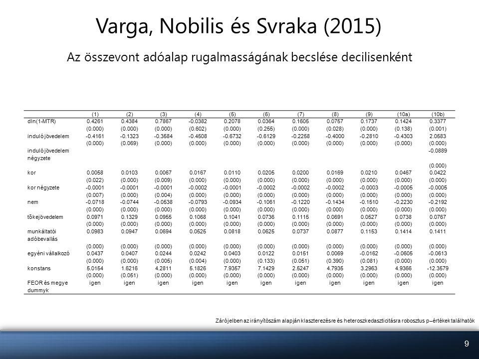 9 Varga, Nobilis és Svraka (2015) Az összevont adóalap rugalmasságának becslése decilisenként (1)(2)(3)(4)(5)(6)(7)(8)(9)(10a)(10b) dln(1-MTR)0.42610.43840.7867-0.03820.20780.03640.16050.07570.17370.14240.3377 (0.000) (0.602)(0.000)(0.255)(0.000)(0.028)(0.000)(0.138)(0.001) induló jövedelem-0.4161-0.1323-0.3584-0.4508-0.6732-0.6129-0.2258-0.4000-0.2810-0.43032.0583 (0.000)(0.069)(0.000) induló jövedelem négyzete -0.0889 (0.000) kor0.00580.01030.00670.01670.01100.02050.02000.01690.02100.04670.0422 (0.022)(0.000)(0.009)(0.000) kor négyzete-0.0001 -0.0002-0.0001-0.0002 -0.0003-0.0005 (0.007)(0.000)(0.004)(0.000) nem-0.0718-0.0744-0.0538-0.0793-0.0934-0.1061-0.1220-0.1434-0.1510-0.2230-0.2192 (0.000) tőkejövedelem0.09710.13290.09550.10680.10410.07360.11150.06910.05270.07380.0767 (0.000) munkáltatói adóbevallás 0.09830.09470.06940.05250.08180.06250.07370.08770.11530.14140.1411 (0.000) egyéni vállalkozó0.04370.04070.02440.02420.04030.01220.01510.0069-0.0162-0.0605-0.0613 (0.000) (0.005)(0.004)(0.000)(0.133)(0.051)(0.390)(0.081)(0.000) konstans5.01541.62164.28115.18267.93577.14292.52474.79353.29634.9366-12.3579 (0.000)(0.051)(0.000) FEOR és megye dummyk igen Zárójelben az irányítószám alapján klaszterezésre és heteroszkedaszticitásra robosztus p–értékek találhatók