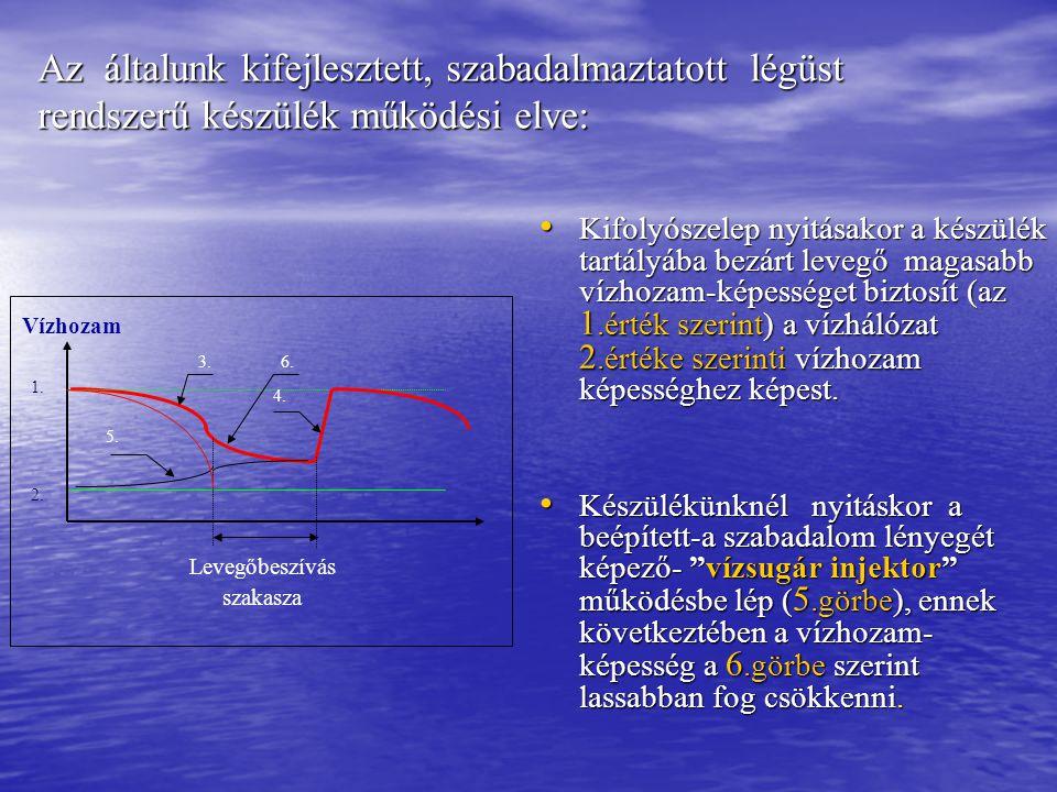 Az általunk kifejlesztett, szabadalmaztatott légüst rendszerű készülék működési elve: Kifolyószelep nyitásakor a készülék tartályába bezárt levegő magasabb vízhozam-képességet biztosít (az 1.érték szerint) a vízhálózat 2.értéke szerinti vízhozam képességhez képest.