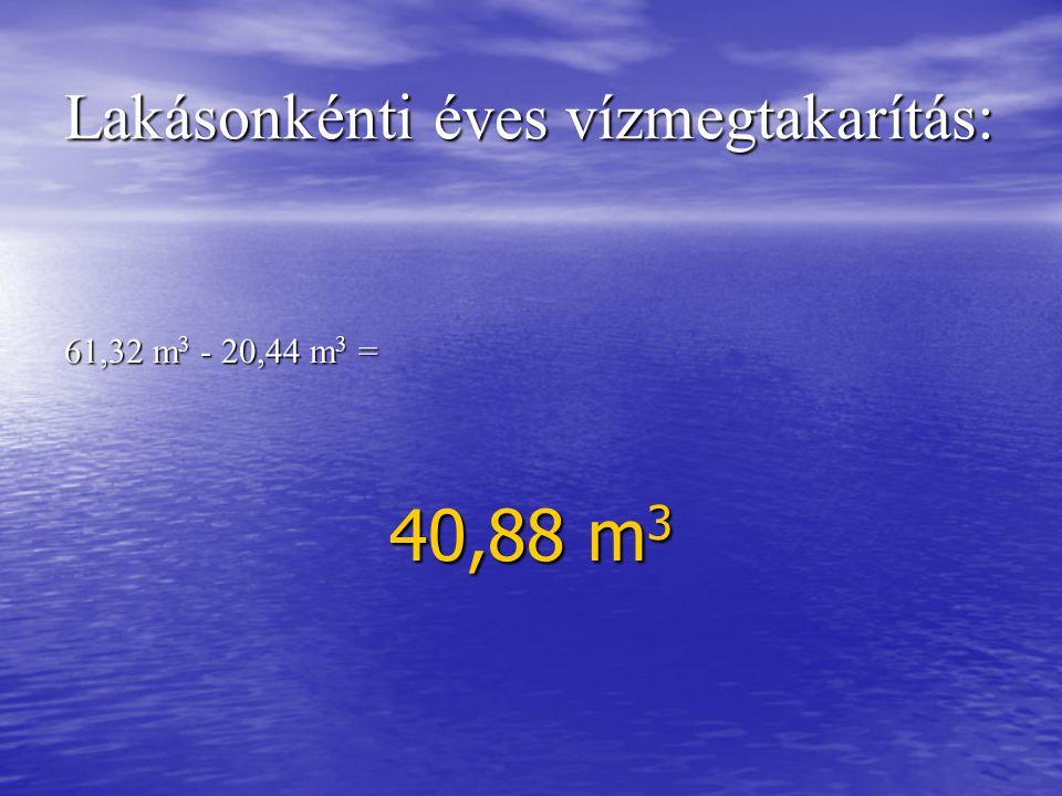 Lakásonkénti éves vízmegtakarítás: 61,32 m 3 - 20,44 m 3 = 40,88 m 3