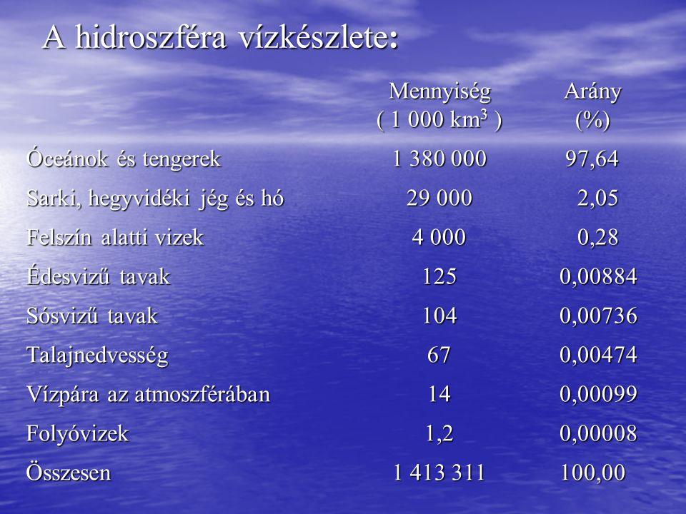 A hidroszféra vízkészlete: Mennyiség ( 1 000 km 3 ) Arány(%) Óceánok és tengerek 1 380 000 97,64 Sarki, hegyvidéki jég és hó 29 000 2,05 2,05 Felszín alatti vizek 4 000 0,28 0,28 Édesvizű tavak 125 0,00884 0,00884 Sósvizű tavak 104 0,00736 0,00736 Talajnedvesség67 0,00474 0,00474 Vízpára az atmoszférában 14 0,00099 0,00099 Folyóvizek1,2 0,00008 0,00008 Összesen 1 413 311 100,00