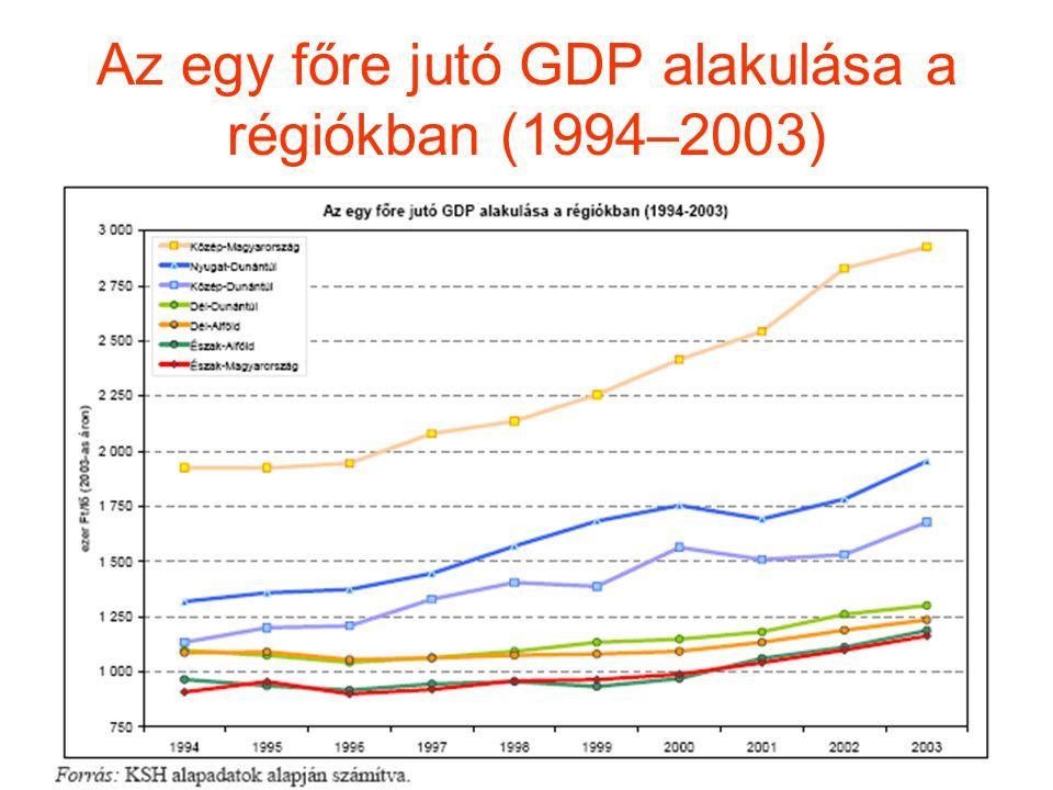 Az egy főre jutó GDP alakulása a régiókban (1994–2003)