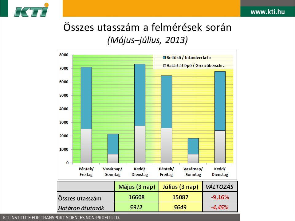 """Az utasok státusza Diákok eltűnése  a dolgozók aránya emelkedett """"Egyéb utasok többen – vélhetően több nyugdíjas (összhangban az utazás céljával) (2013 május)(2013 július)"""