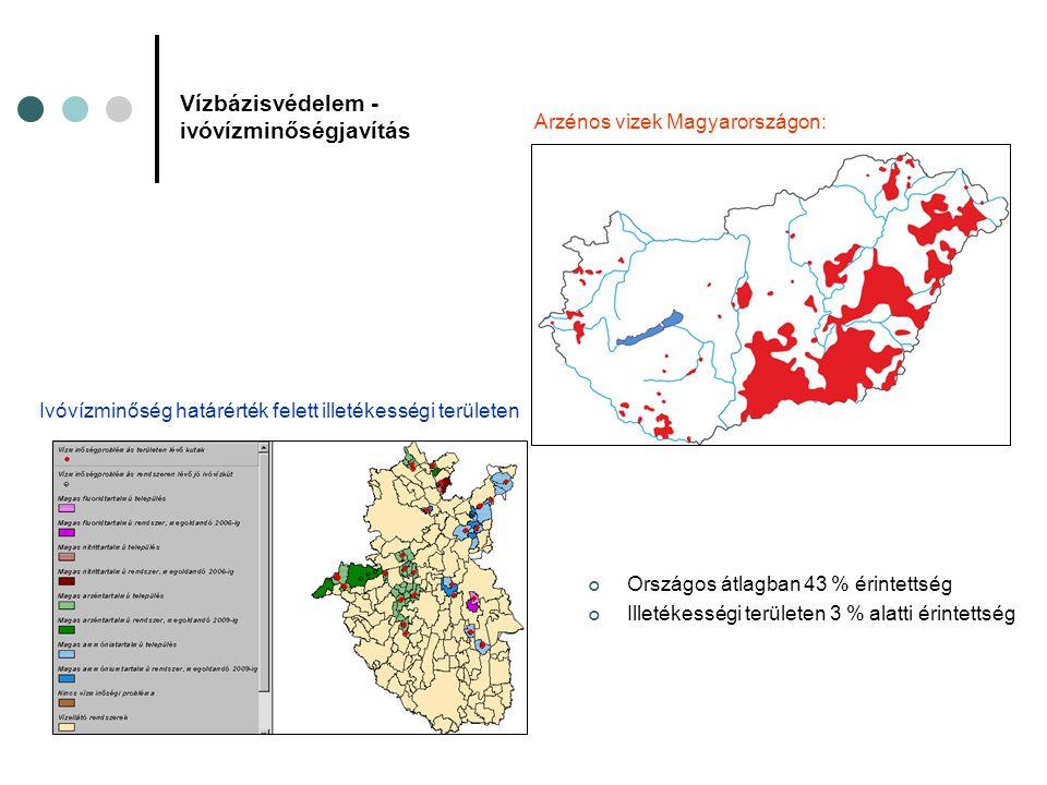 Vízbázisvédelem - ivóvízminőségjavítás Országos átlagban 43 % érintettség Illetékességi területen 3 % alatti érintettség Arzénos vizek Magyarországon: Ivóvízminőség határérték felett illetékességi területen