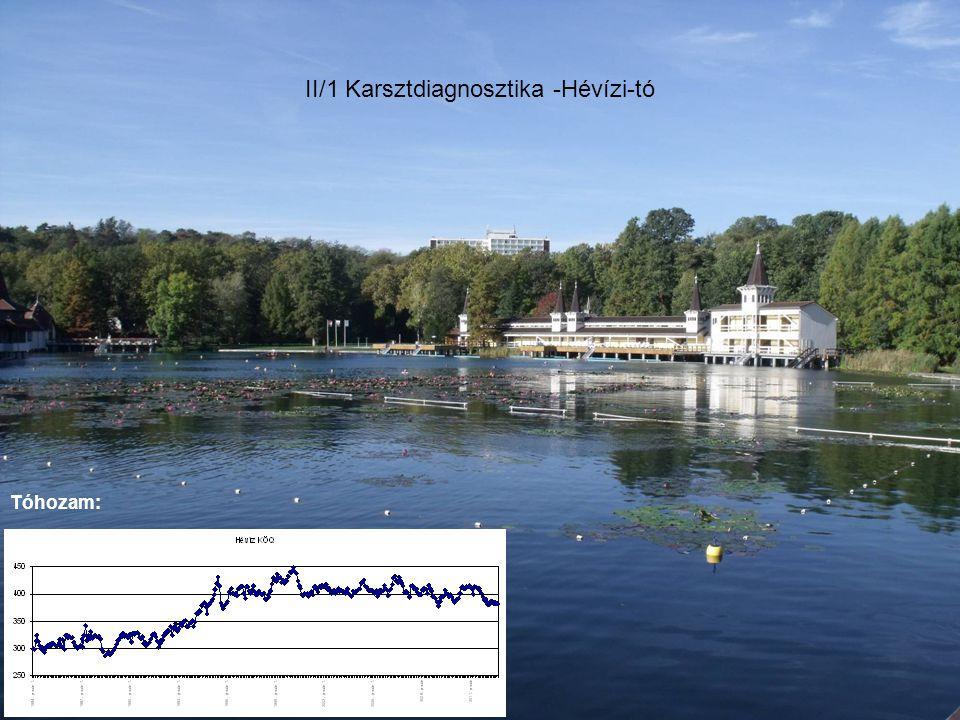 II/1 Karsztdiagnosztika -Hévízi-tó Tóhozam: