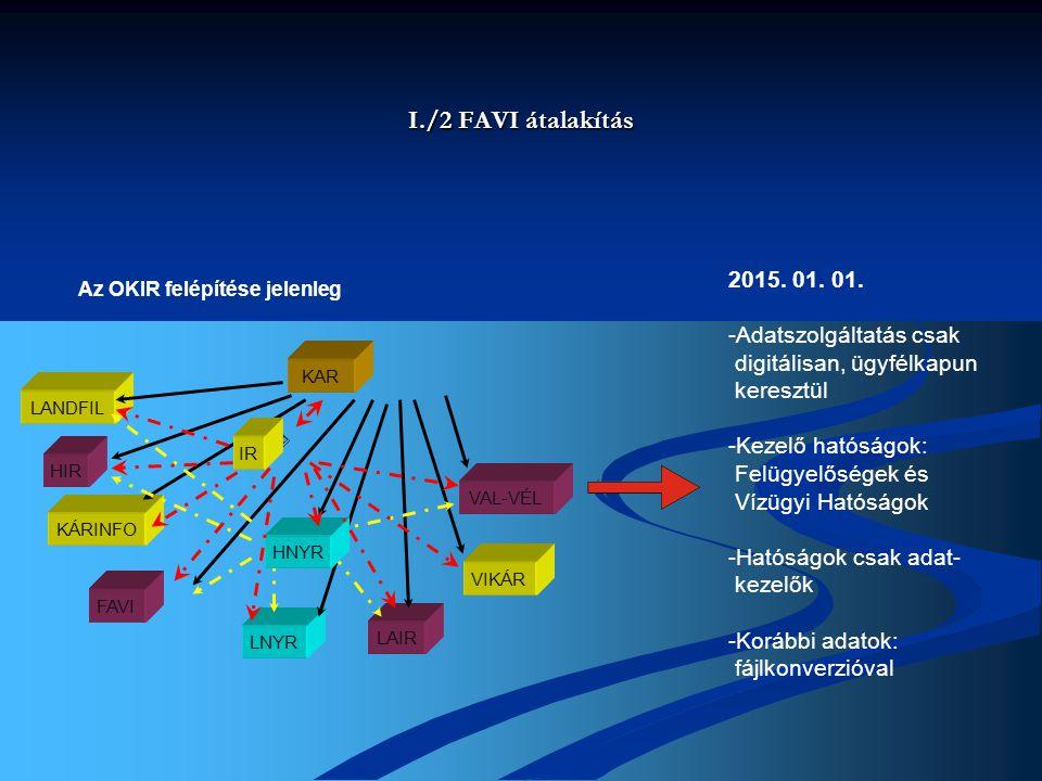I./2 FAVI átalakítás Az OKIR felépítése jelenleg KAR VAL-VÉL VIKÁR LAIR LNYR FAVI KÁRINFO HIR LANDFIL HNYR IR 2015.