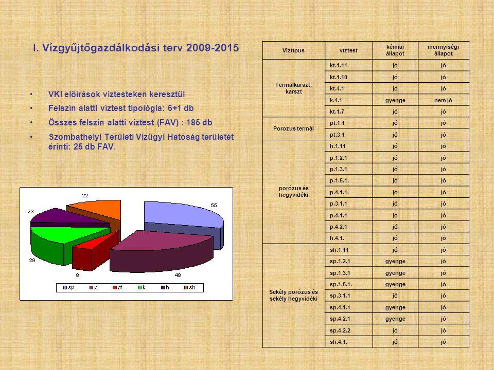 I. Vízgyűjtőgazdálkodási terv 2009-2015 VKI előírások víztesteken keresztül Felszín alatti víztest tipológia: 6+1 db Összes felszín alatti víztest (FA