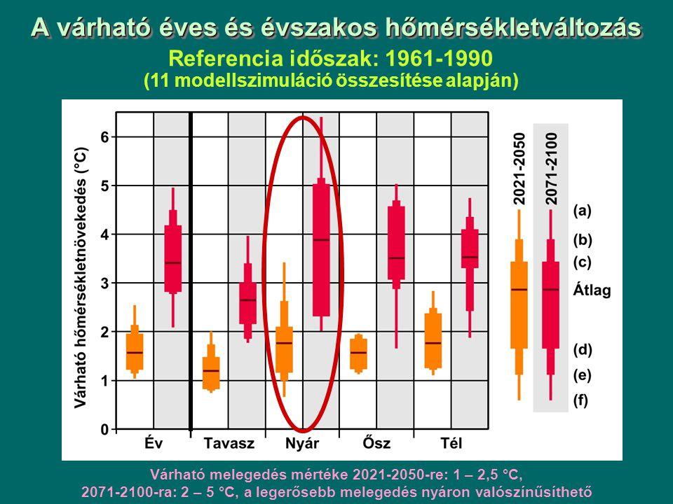 A várható éves és évszakos hőmérsékletváltozás Referencia időszak: 1961-1990 (11 modellszimuláció összesítése alapján) Várható melegedés mértéke 2021-