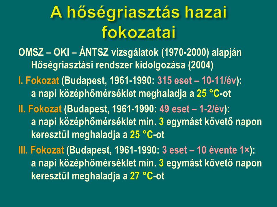 OMSZ – OKI – ÁNTSZ vizsgálatok (1970-2000) alapján Hőségriasztási rendszer kidolgozása (2004) I. Fokozat (Budapest, 1961-1990: 315 eset – 10-11/év): a